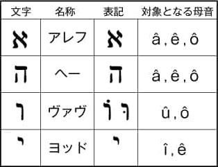 長母音を表す4種の子音文字